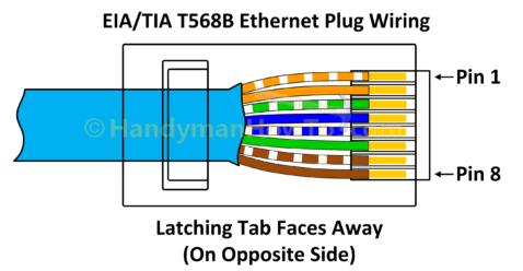 Nbirsıl için Tel bir Ethernet fiş